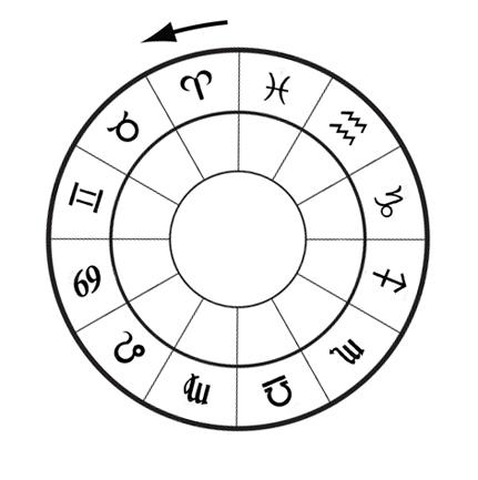 circle_of_zodiac-signs
